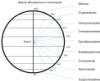 философия абстрактность шкала